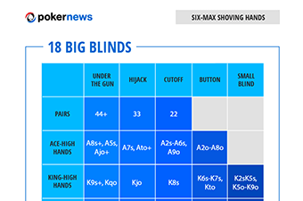 Poker Range Charts to Play Winning Poker Tournaments: Six-Max Hands 18 Big Blinds